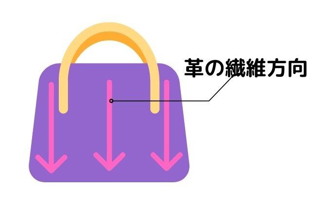 バッグの革の繊維方向